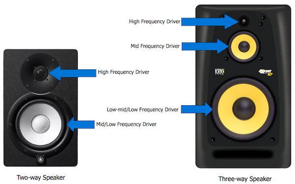 Two-way vs Three-way Speaker